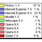 Firefox en Daboblog 57 %, subida de Opera 9 %