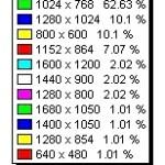 Stats DaboBlog, Firefox 63%, basura de Explorer 18 %, Safari 13 %